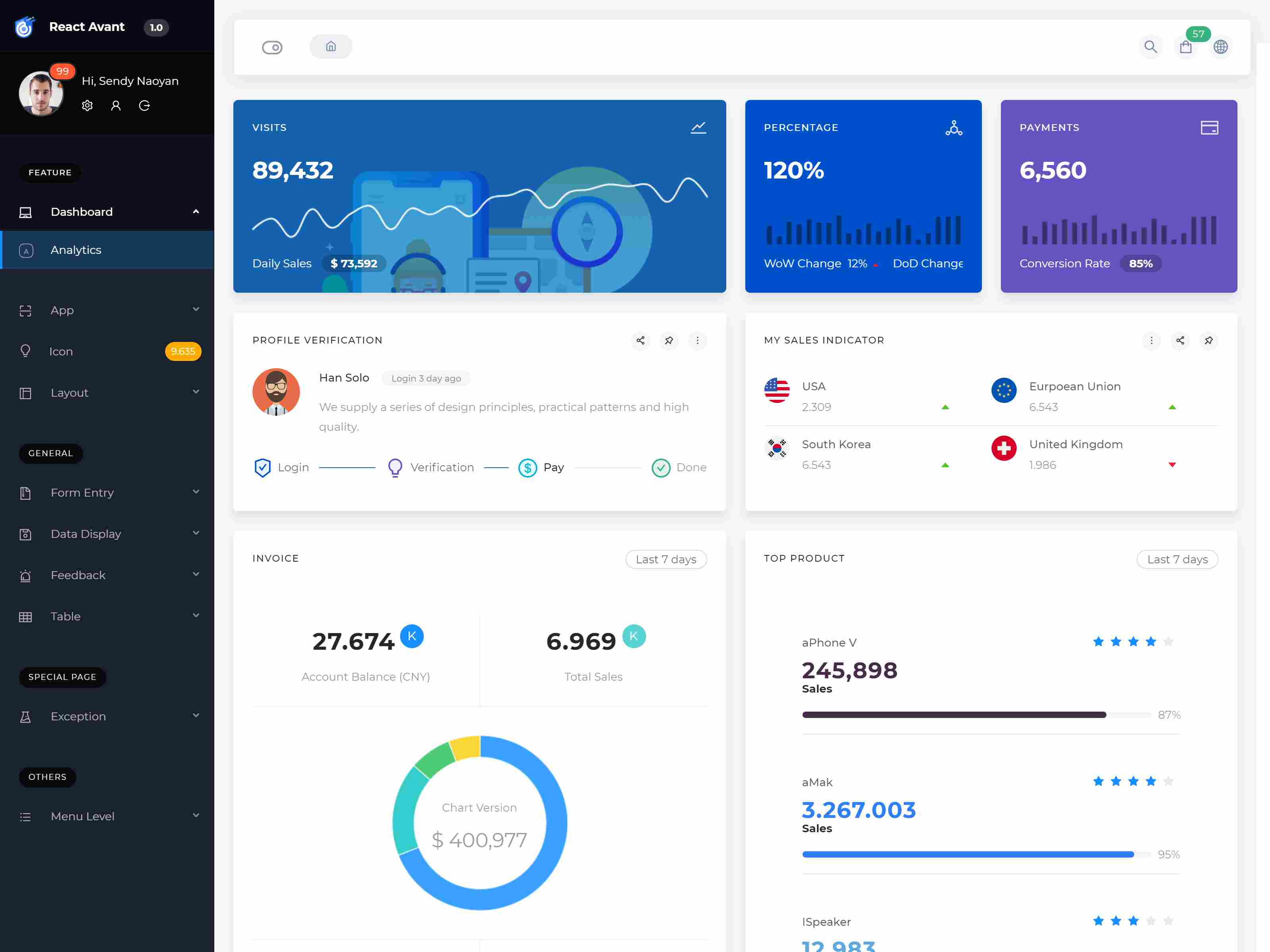 Avant - Ant Design React Dashboard Template html5 React admin panel